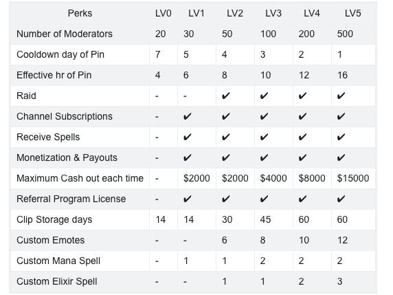 ¿Cómo ganar dinero en Trovo Live? La nueva plataforma de streaming